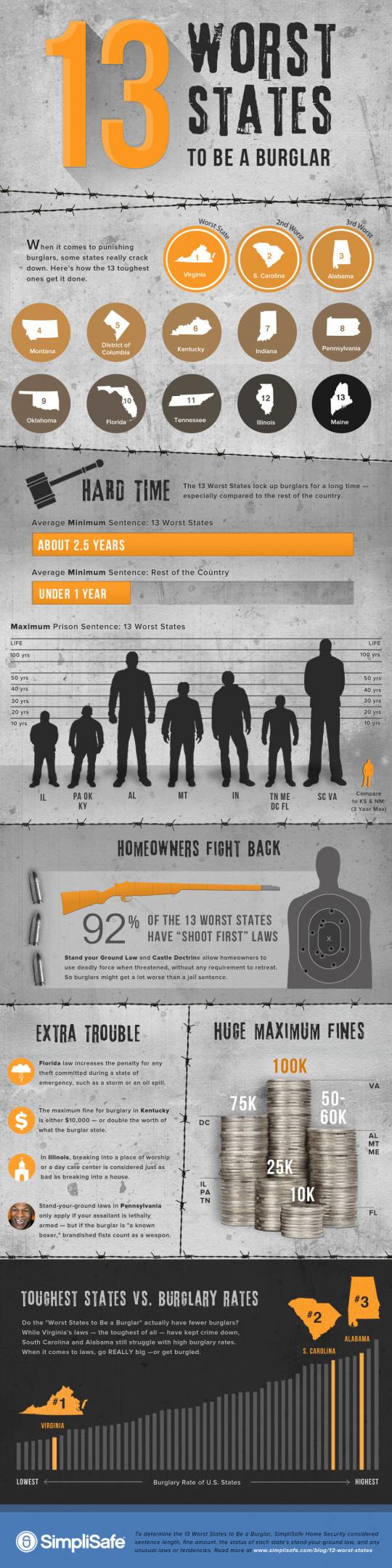 13 Worst States To Be A Burglar