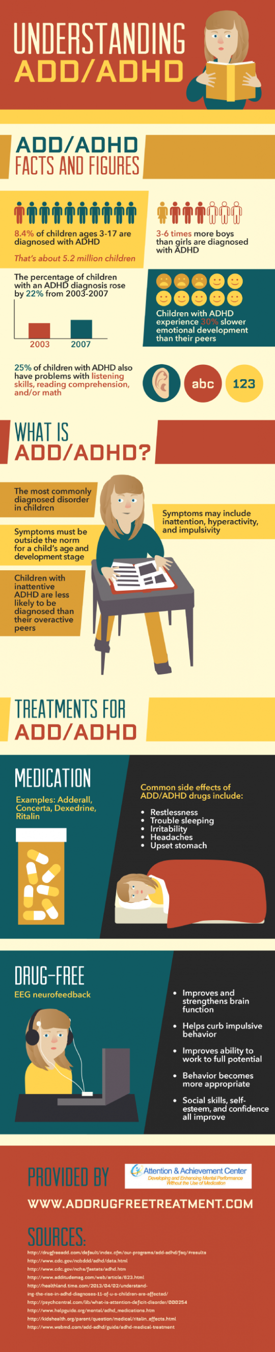 Understanding ADD/ADHD