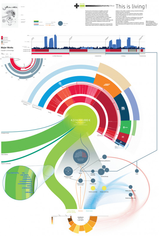 50 Great Examples of Infographics Ã'Â« ID-
