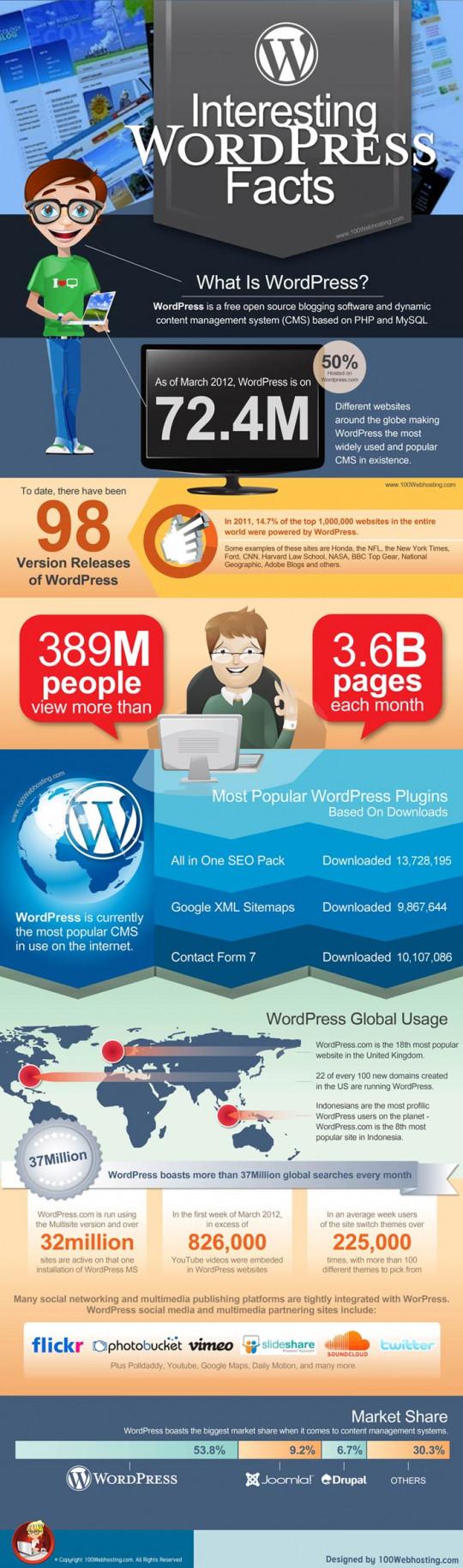 Interesting WordPress Facts